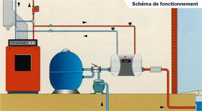 Chauffage de piscines fabricant piscines autour de l 39 eau for Chaudiere piscine